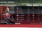 Dovisiozo Juarai GP Austria, Ditengah Badai Insiden
