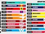 Hasil Kualifikasi Formula 1 GP Toskana