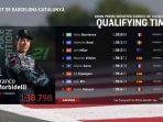 MotoGP Catalunya, Morbidelli Pole Position, Rossi Start Ketiga
