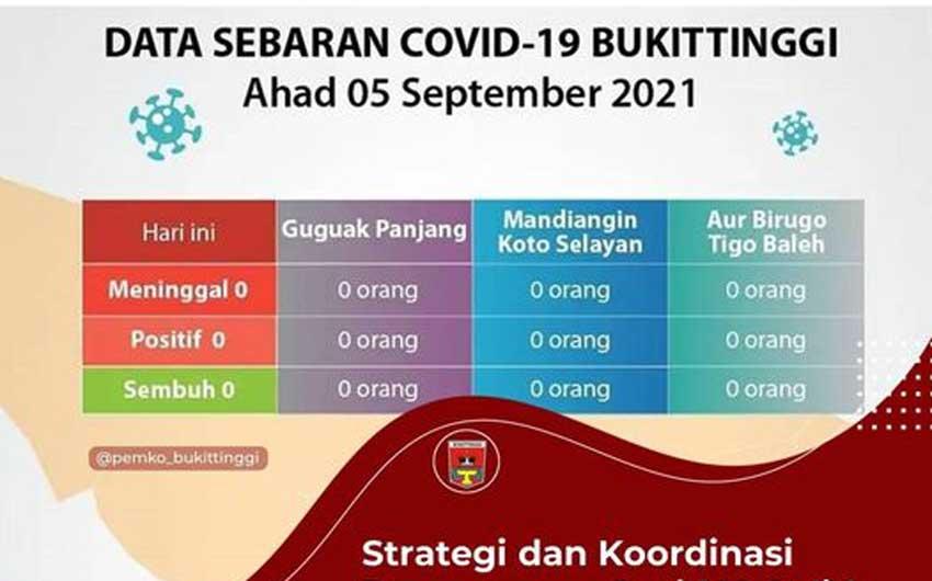 5 September Nihil Kasus Positif Covid-19