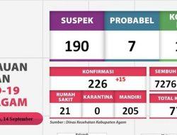 Luar Biasa, 94 Persen Lebih Pasien Covid-19 Sembuh di Kabupaten Agam