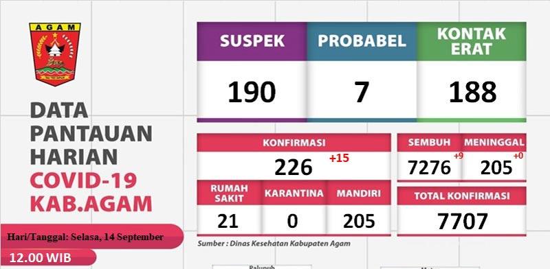 94 Persen Lebih Pasien Covid-19 Sembuh di Kabupaten Agam